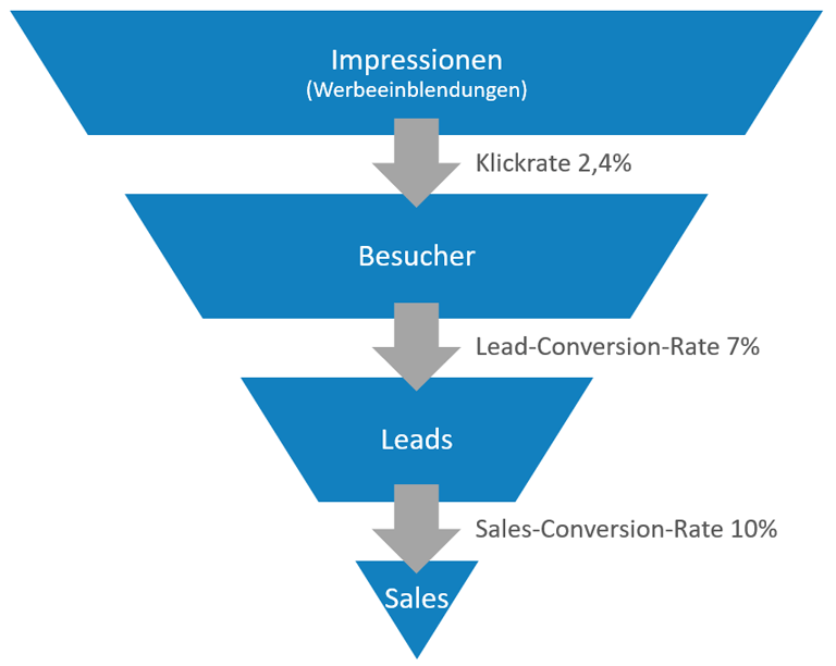 Conversion-Funnel inkl. Conversion-Rates im B2B-Sektor