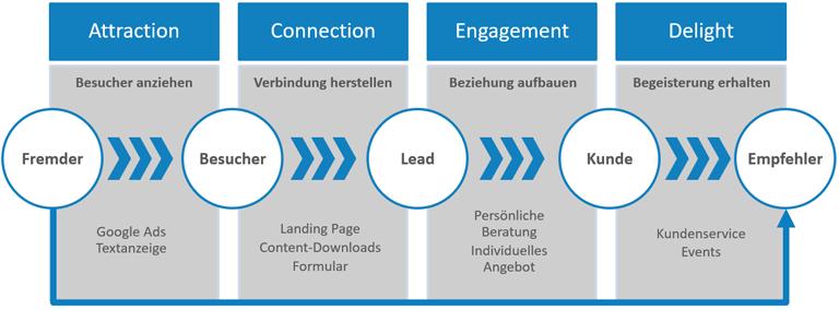 Online-Vermarktungsprozess (Sales Funnel)